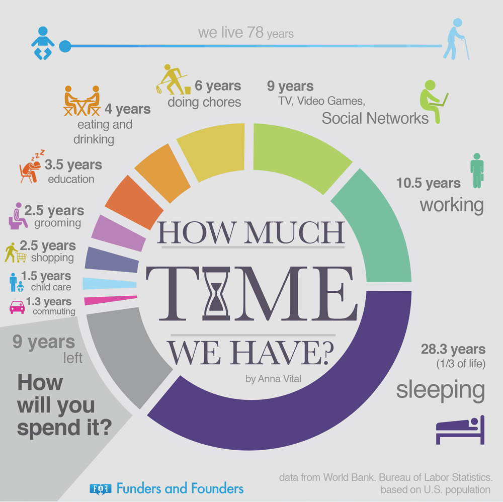 how-much-time-we-have-infographic